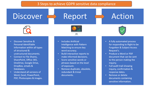 Diagram showing 3 steps to GDPR compliance