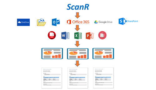Diagram showing how ScanR works